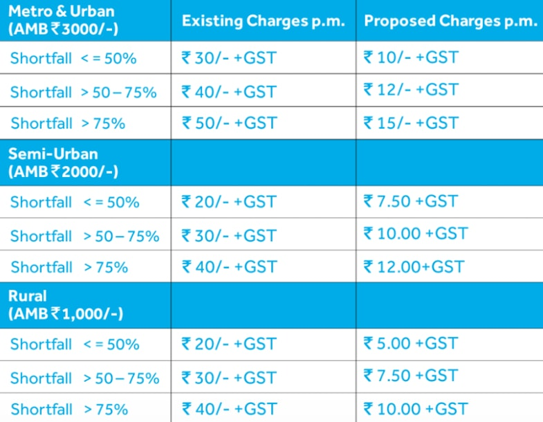 sbi minimum balance and charges