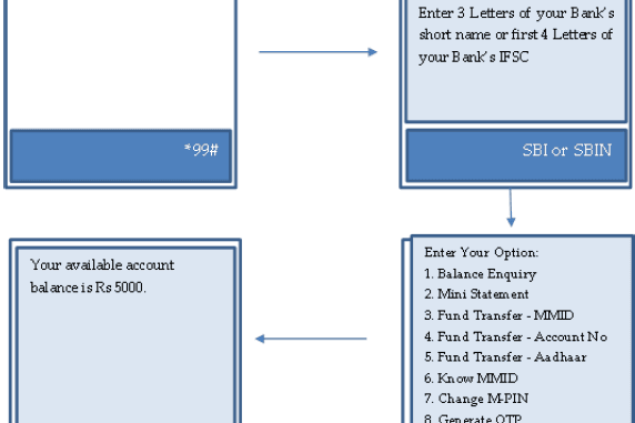 sbi balance check using ussd code