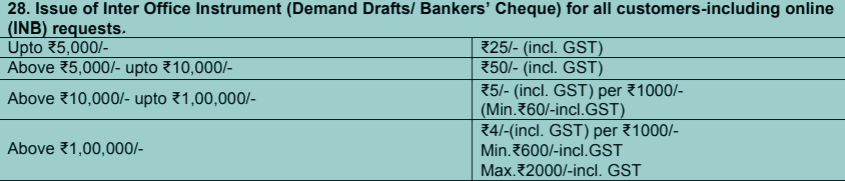 sbi ddd charges