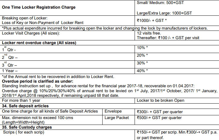 sbi locker additional charges